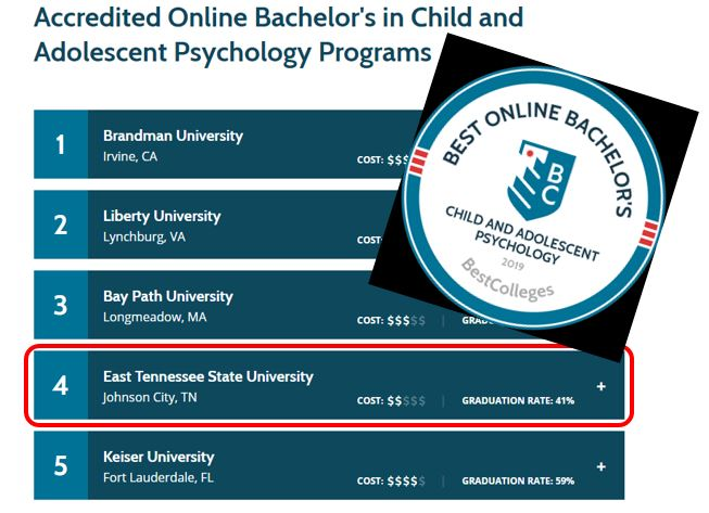 Child Psychological Sciences Ranks 4th