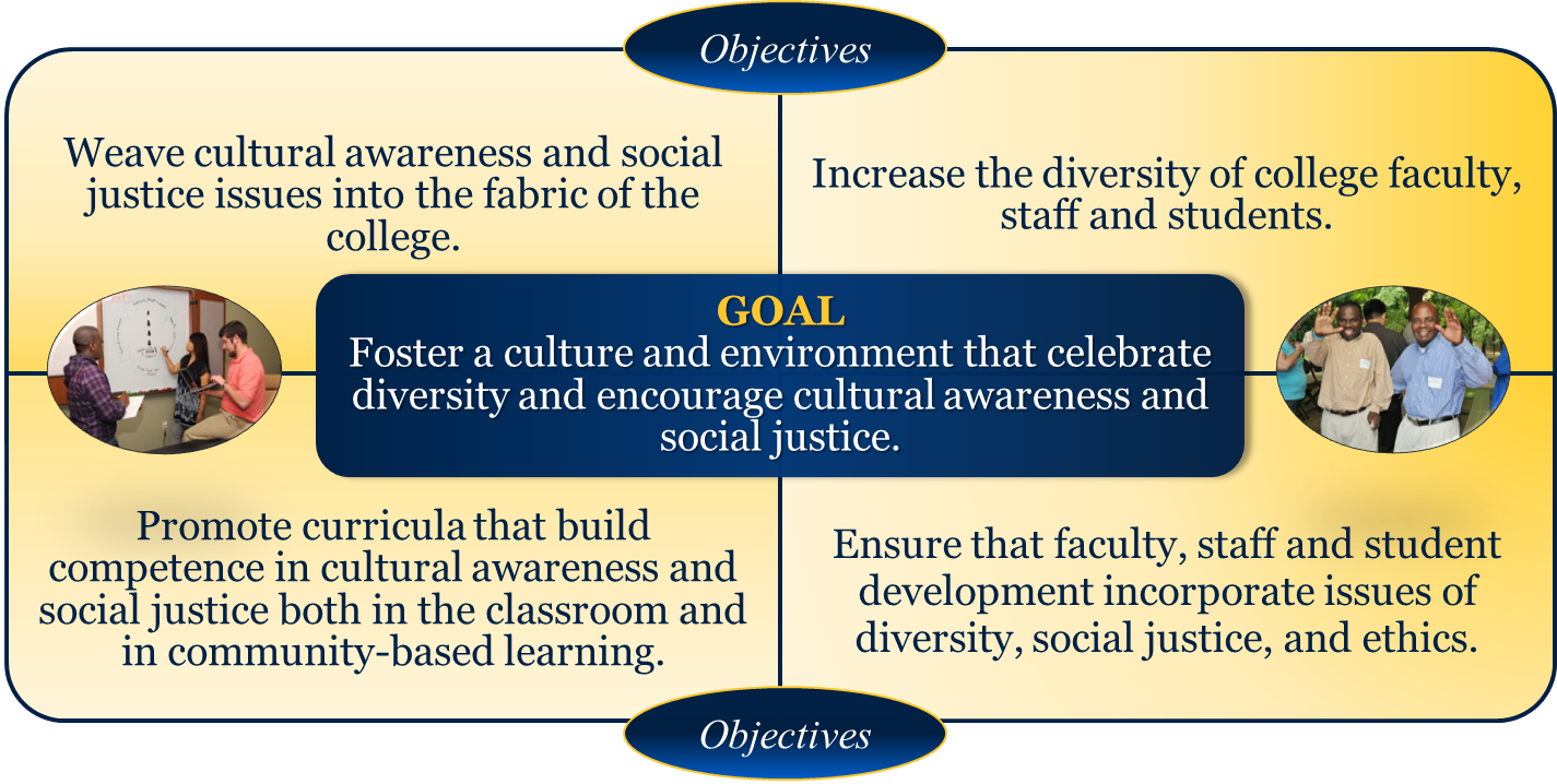 Goal: Foster a culture and environment that celebrate diversity and encourage cultural awareness and social justice