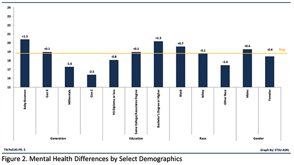 Figure 2. Mental Health Differences by Select Demographics