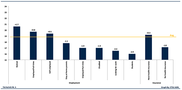 Figure 3. Mental Health Differences by Employment and Insurance Status