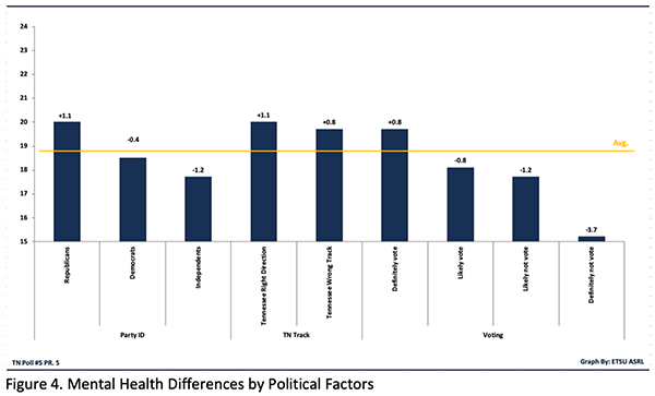 Figure 4. Mental Health Differences by Political Factors