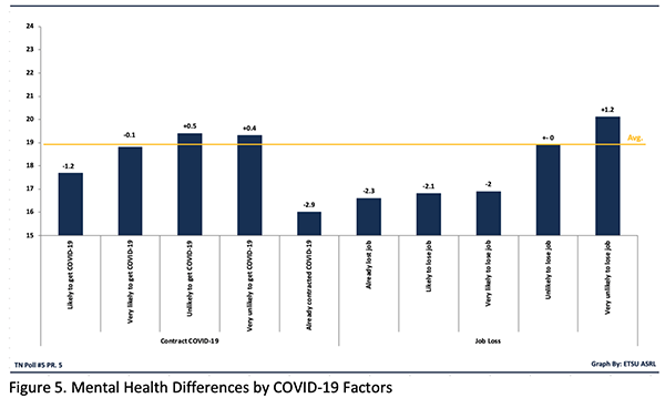 Figure 5. Mental Health Differences by COVID-19 Factors