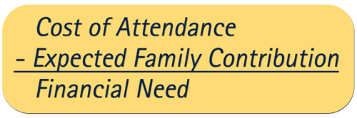Cost of Attendance minus your Expected Family Contribution equals your Financial Need.