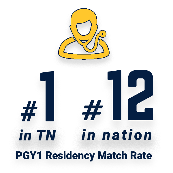 #1 PGY1 Res. Match Rate in TN