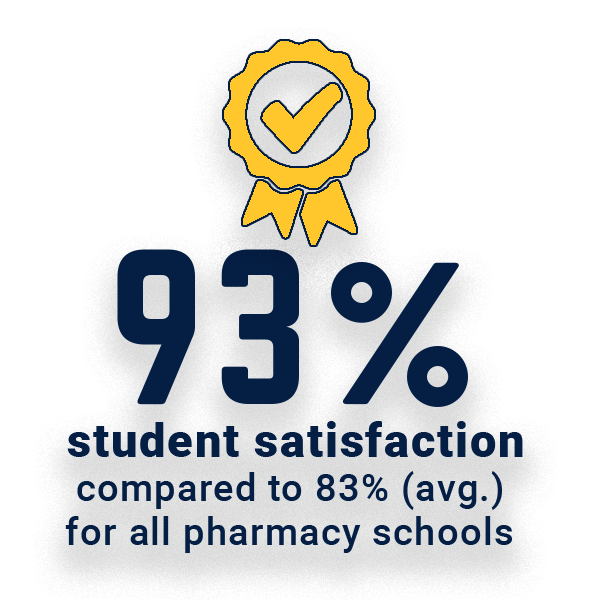 93% student satisfaction
