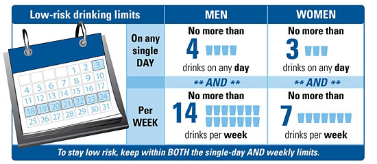 Low Risk Drinking Guidelines